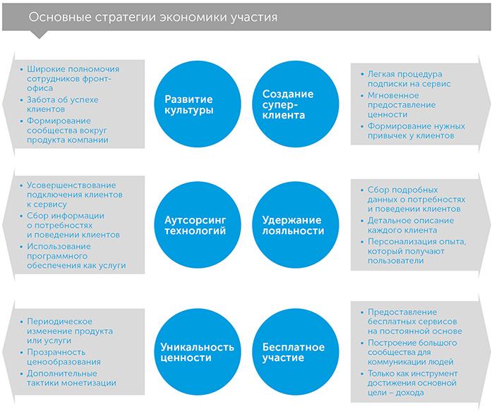 Экономика участия, автор Робби Келлман-Бакстер   Kyivstar Business Hub, изображение №3