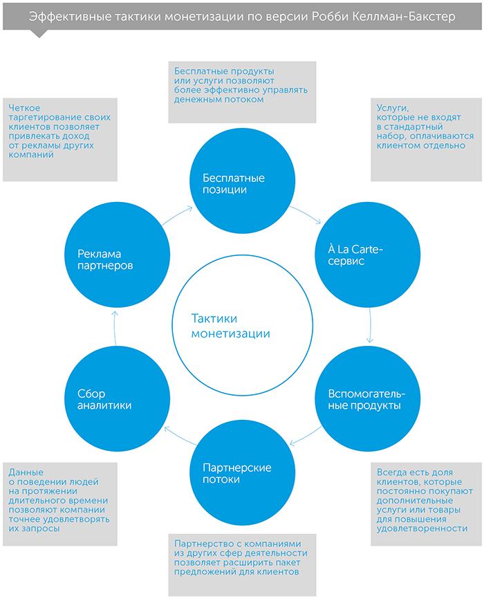 Экономика участия, автор Робби Келлман-Бакстер   Kyivstar Business Hub, изображение №5