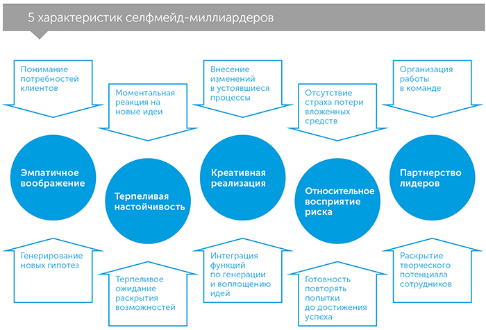 Как стать миллиардером, автор Митч Коэн | Kyivstar Business Hub, изображение №3