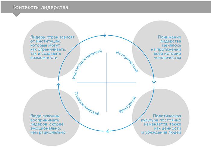 Миф о сильном лидере, автор Арчи Браун | Kyivstar Business Hub, изображение №3