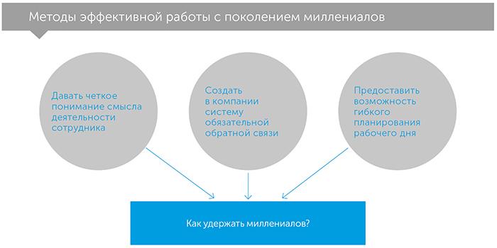 Смарт-сотрудничество, автор Хайди Гарднер   Kyivstar Business Hub, изображение №3