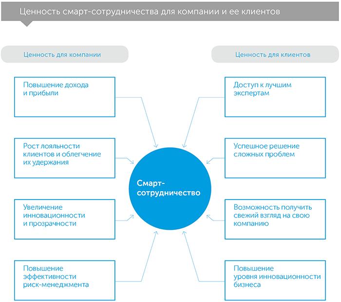 Смарт-сотрудничество, автор Хайди Гарднер   Kyivstar Business Hub, изображение №5