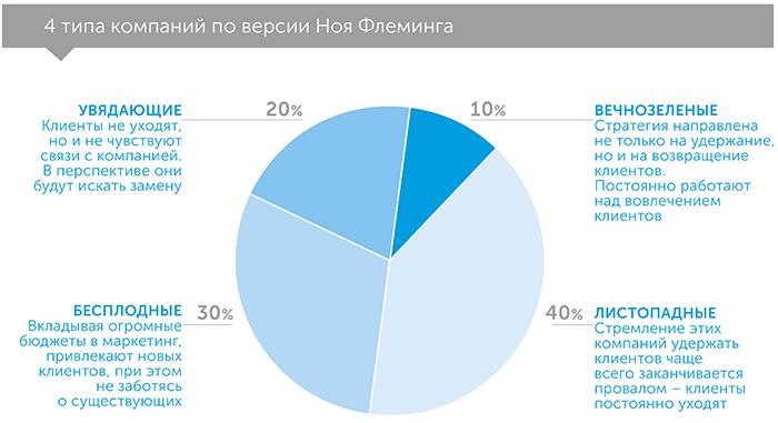 Вечнозеленый бизнес. Как культивировать лояльность клиентов для процветания компании, author Ной Флеминг   Kyivstar Business Hub, image №3