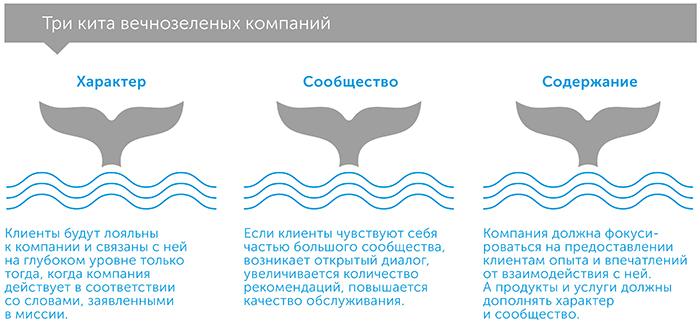 Вечнозеленый бизнес. Как культивировать лояльность клиентов для процветания компании, author Ной Флеминг   Kyivstar Business Hub, image №5