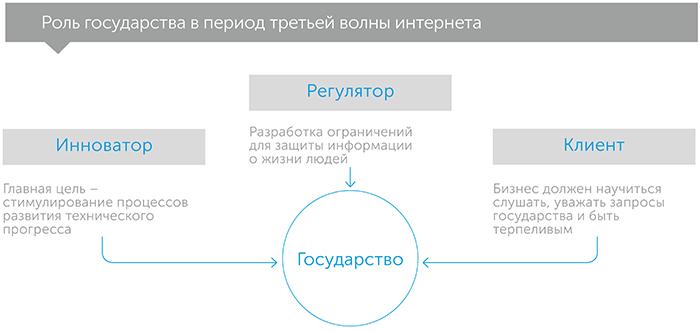 Третья волна. Взгляд предпринимателя на будущее, автор Стив Кейс | Kyivstar Business Hub, изображение №4