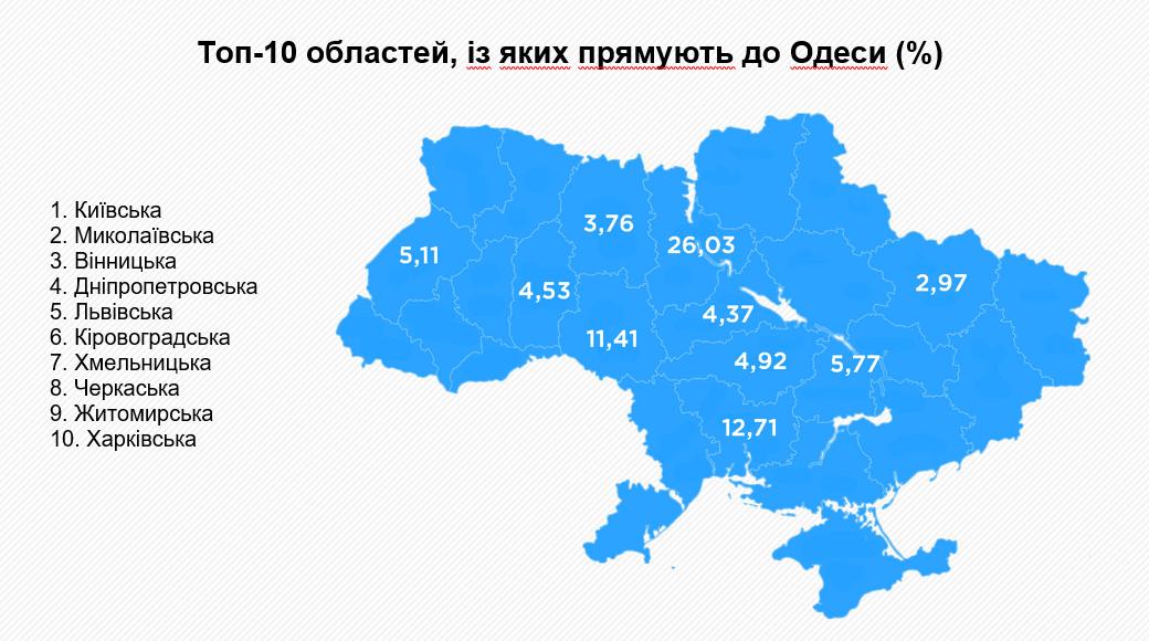 Море даних: як Одеська область розвиває туризм за допомогою Big Data | Kyivstar Business Hub зображення №3