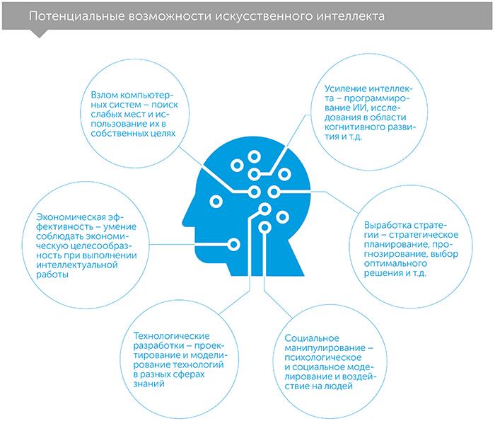 Искусственный интеллект. Этапы. Угрозы. Стратегии, автор Ник Бостром   Kyivstar Business Hub, изображение №3