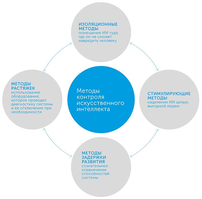 Искусственный интеллект. Этапы. Угрозы. Стратегии, автор Ник Бостром   Kyivstar Business Hub, изображение №5