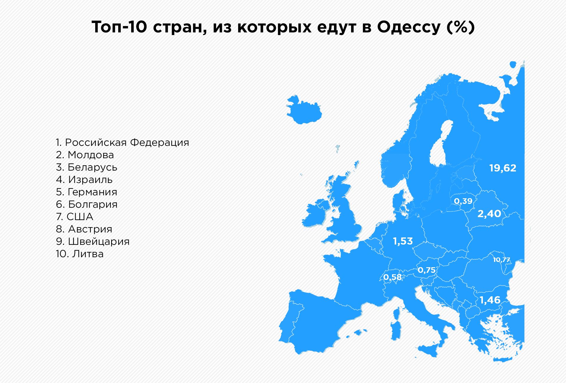 Море данных: как Одесская область развивает туризм с помощью Big Data | Kyivstar Business Hub изображение №4