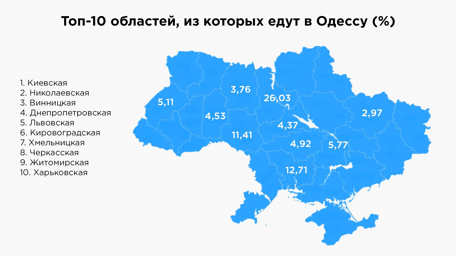 Море данных: как Одесская область развивает туризм с помощью Big Data | Kyivstar Business Hub изображение №3