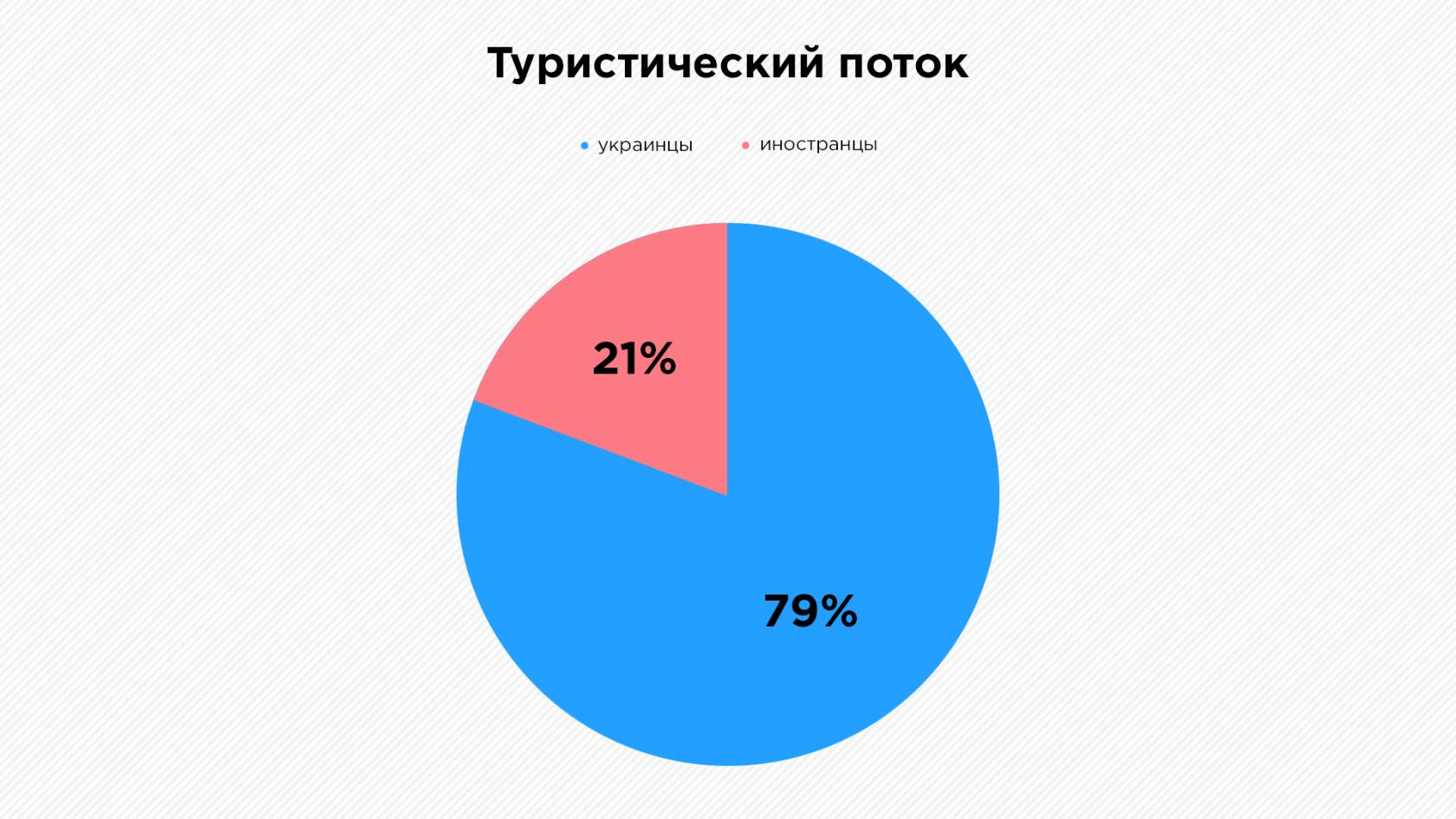 Море данных: как Одесская область развивает туризм с помощью Big Data | Kyivstar Business Hub изображение №5