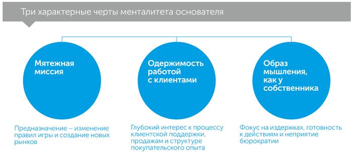 Менталитет основателя: как преодолеть предсказуемые, автор Девид Зук | Kyivstar Business Hub, изображение №3
