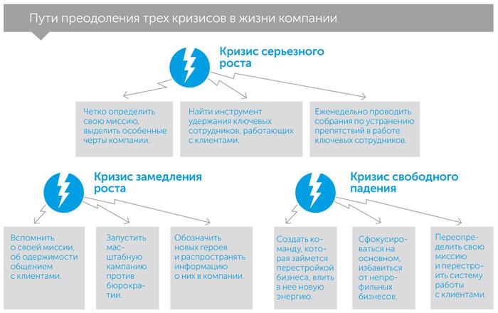 Менталитет основателя: как преодолеть предсказуемые, автор Девид Зук | Kyivstar Business Hub, изображение №5