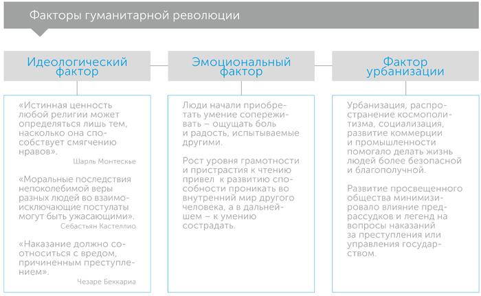 Лучшее в нас. Почему насилия становится меньше, автор Стивен Пинкер | Kyivstar Business Hub, изображение №3