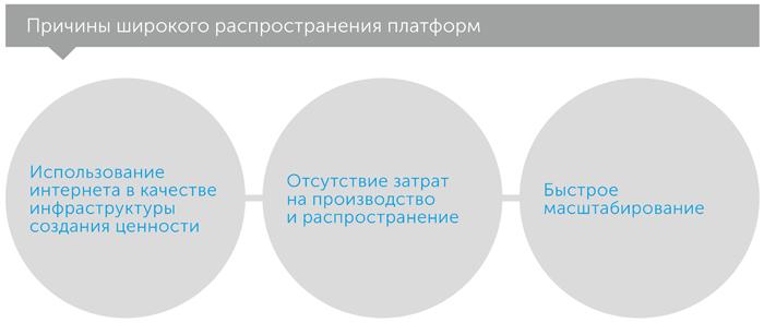Революция платформ. Как сетевые рынки меняют экономику — и как заставить их работать на вас, автор Маршалл Альстайн | Kyivstar Business Hub, изображение №3
