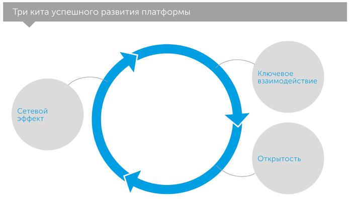 Революция платформ. Как сетевые рынки меняют экономику — и как заставить их работать на вас, автор Маршалл Альстайн | Kyivstar Business Hub, изображение №5