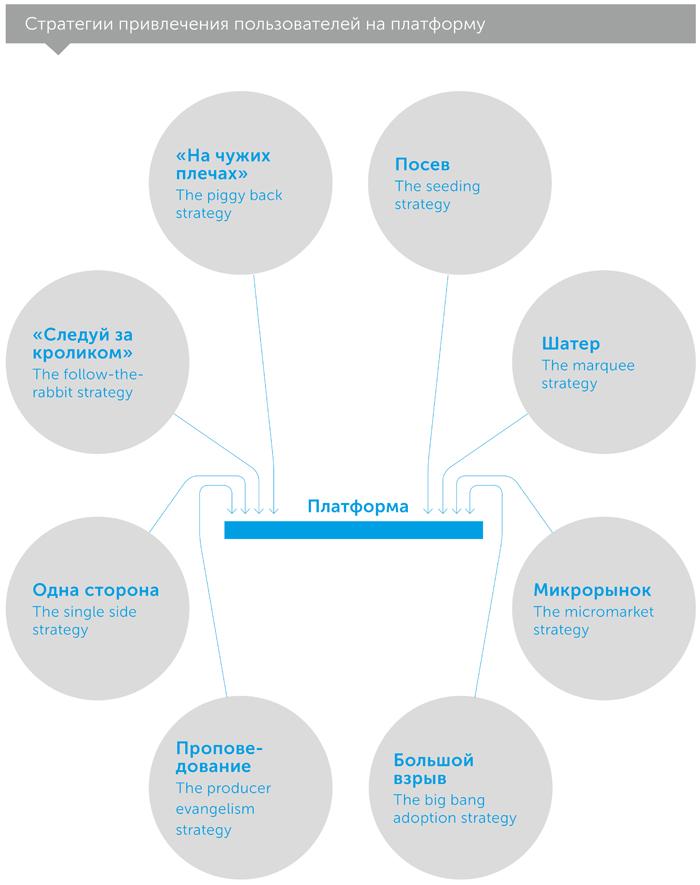Революция платформ. Как сетевые рынки меняют экономику — и как заставить их работать на вас, автор Маршалл Альстайн | Kyivstar Business Hub, изображение №6