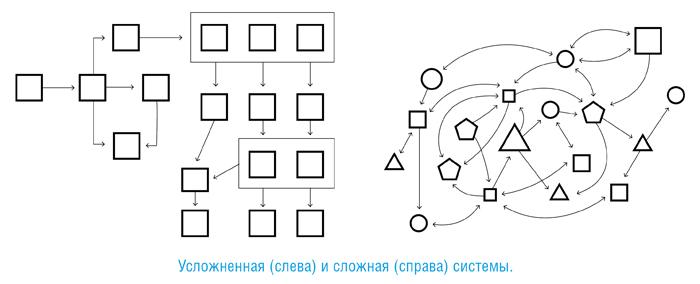 Команда команд: правила вовлеченности в сложном мире, автор Крис Фасселл | Kyivstar Business Hub, изображение №4