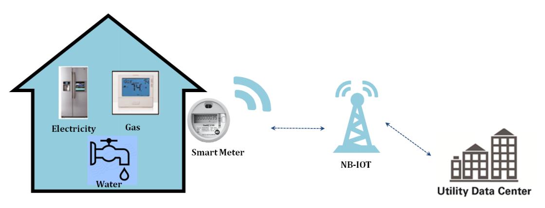 Мониторинг домашних счетчиков с помощью NB-IoT. Фото Huawei