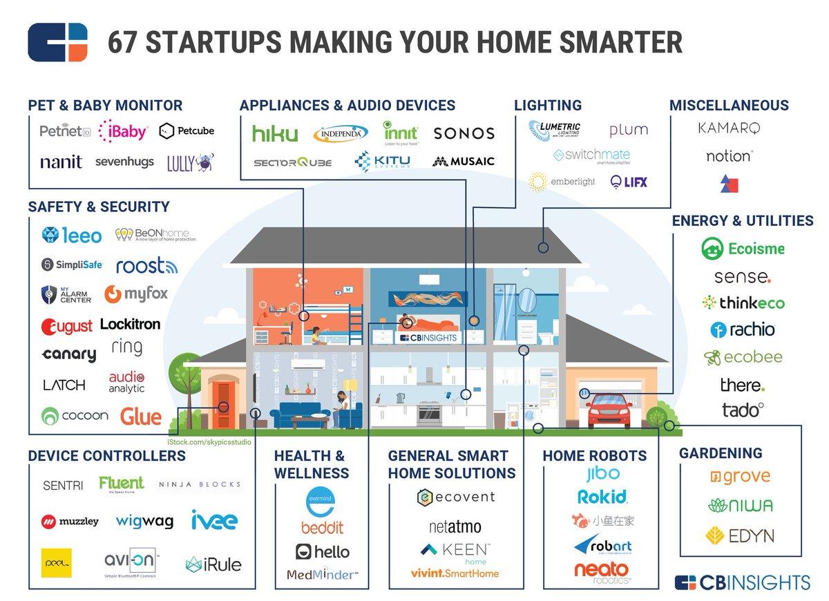 Некоторые стартапы, предлагающие решения для умного дома. Есть и наши