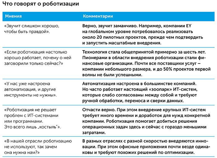 Роботизация бизнес-процессов   Kyivstar Business Hub изображение №10