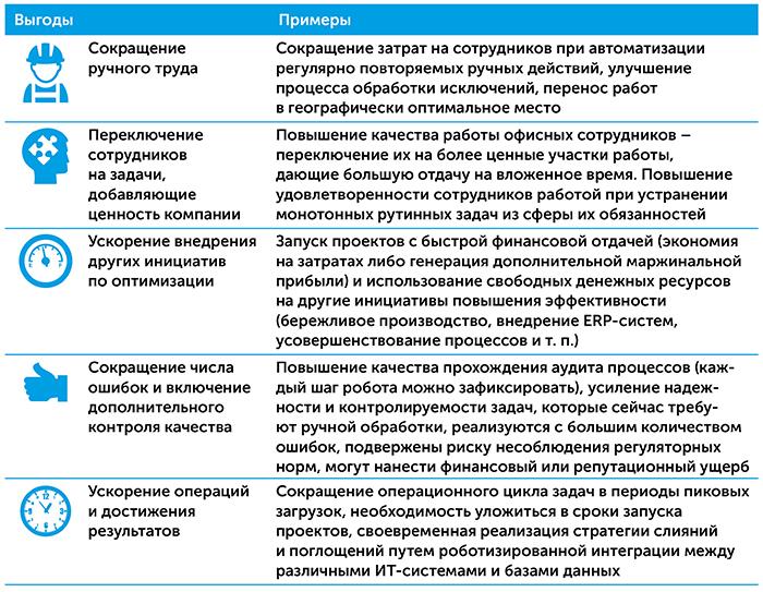 Роботизация бизнес-процессов   Kyivstar Business Hub изображение №11