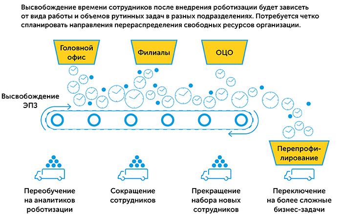 Роботизация бизнес-процессов   Kyivstar Business Hub изображение №12