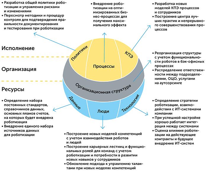 Роботизация бизнес-процессов   Kyivstar Business Hub изображение №13