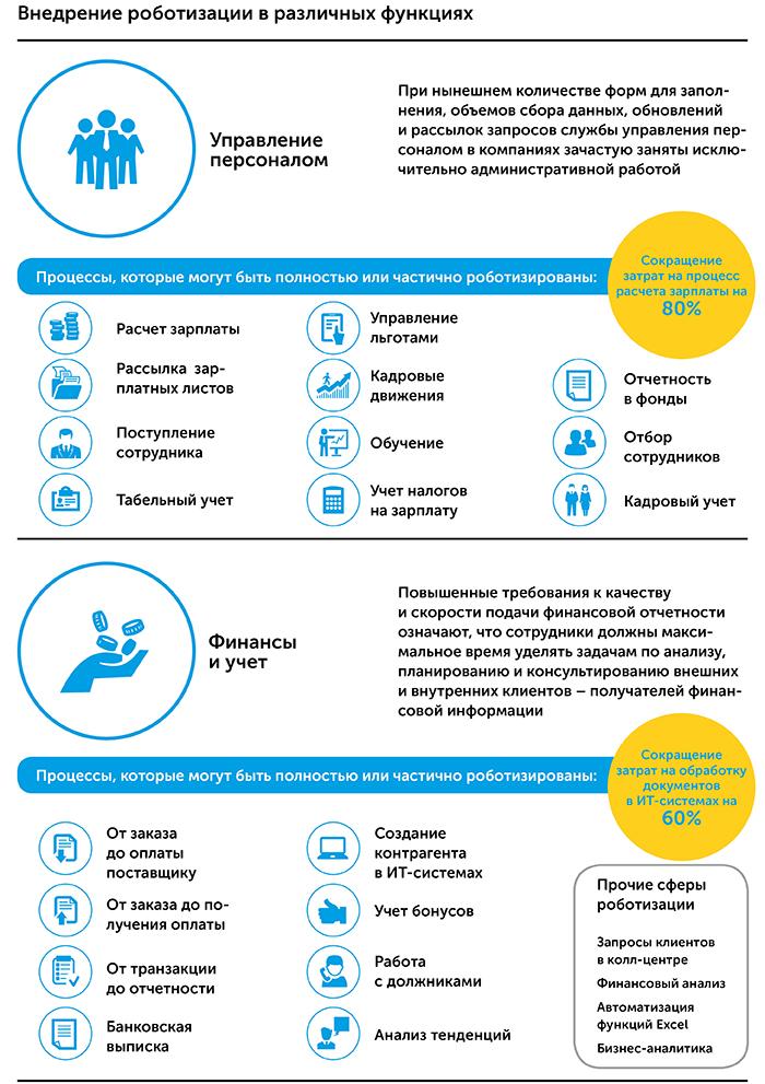Роботизация бизнес-процессов   Kyivstar Business Hub изображение №14