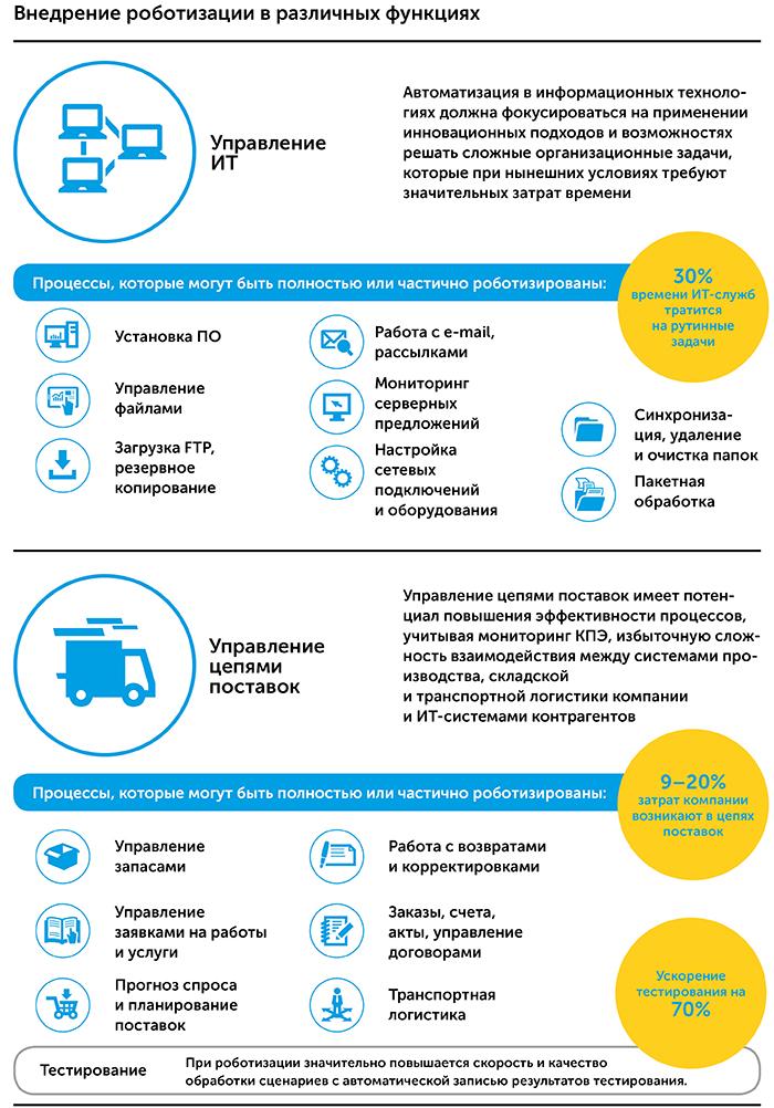Роботизация бизнес-процессов   Kyivstar Business Hub изображение №15