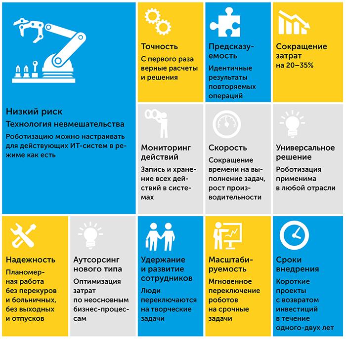 Роботизация бизнес-процессов   Kyivstar Business Hub изображение №16
