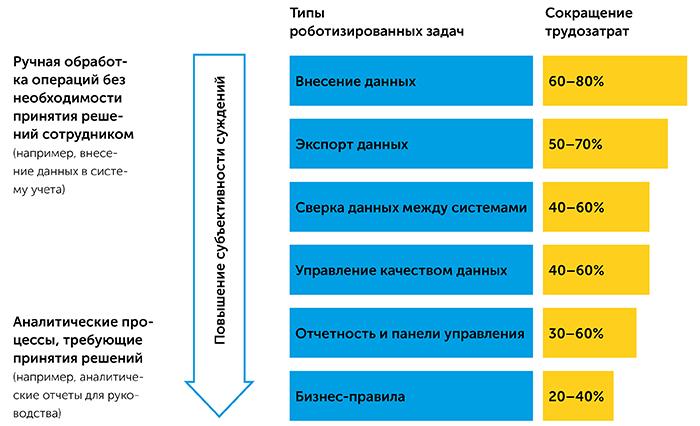 Роботизация бизнес-процессов   Kyivstar Business Hub изображение №18
