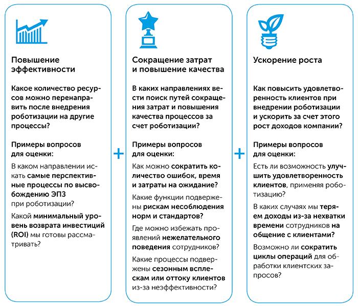 Роботизация бизнес-процессов   Kyivstar Business Hub изображение №19