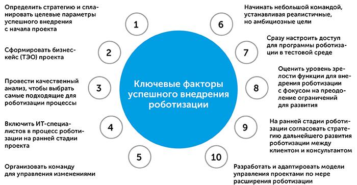 Роботизация бизнес-процессов   Kyivstar Business Hub изображение №20
