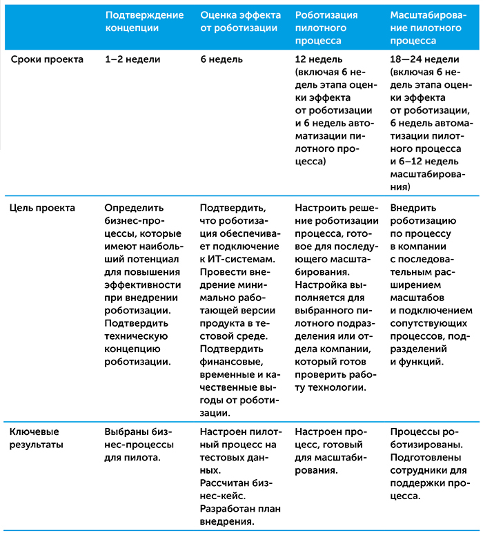 Роботизация бизнес-процессов   Kyivstar Business Hub изображение №21