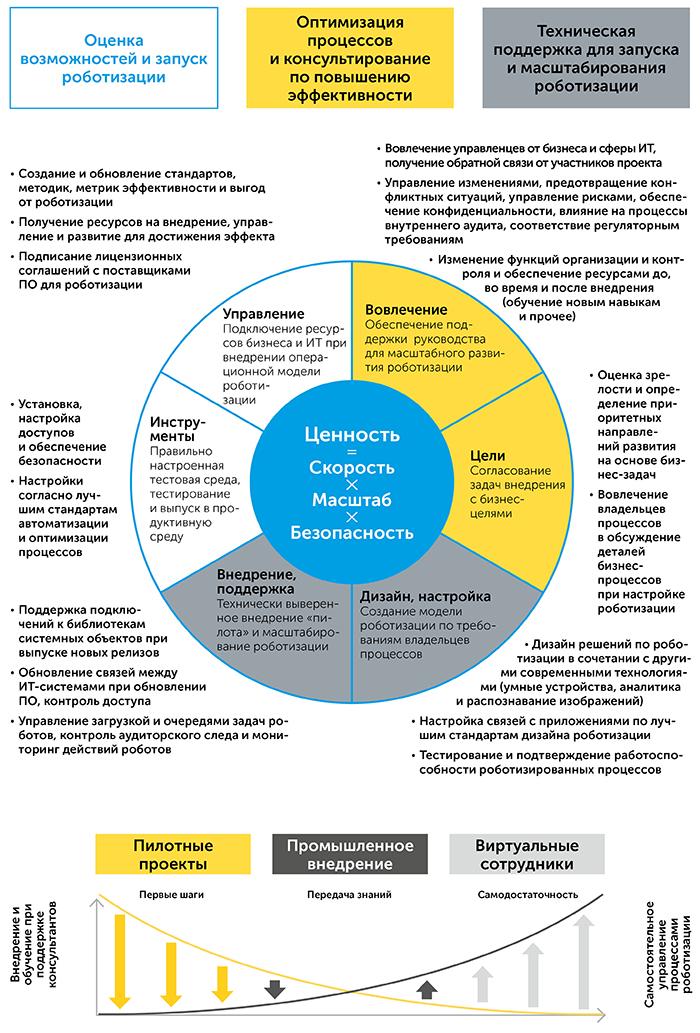Роботизация бизнес-процессов   Kyivstar Business Hub изображение №22