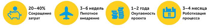 Роботизация бизнес-процессов   Kyivstar Business Hub изображение №6