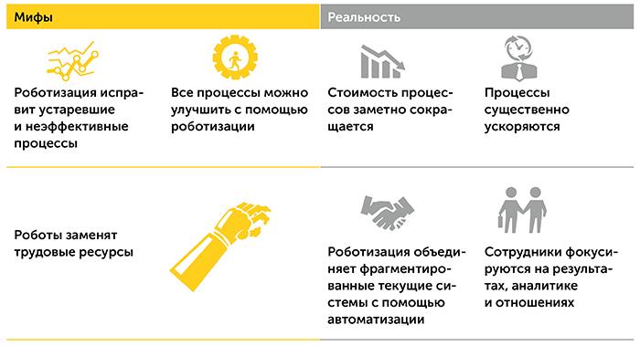 Роботизация бизнес-процессов   Kyivstar Business Hub изображение №7