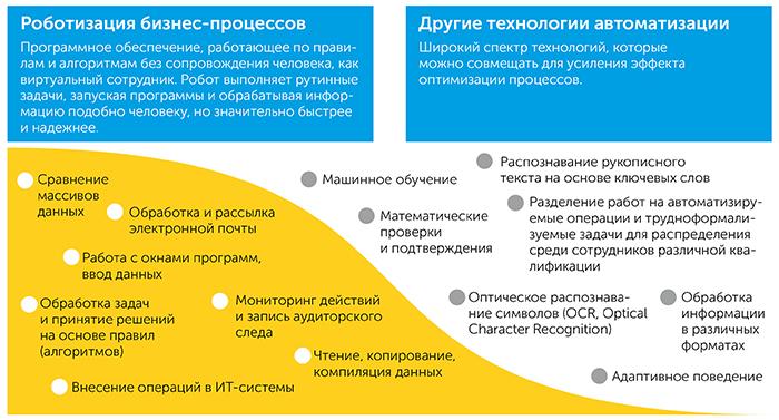Роботизация бизнес-процессов   Kyivstar Business Hub изображение №8