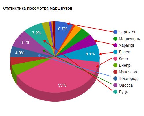 Экскурсовод в смартфоне. Как легко спланировать путешествие по Украине | Kyivstar Business Hub изображение №3