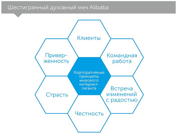 Alibaba: дом, который построил Джек Ма, автор Кларк Дункан   Kyivstar Business Hub, изображение №3