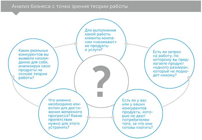 Как конкурировать, не полагаясь на удачу: история об инновациях и выборе потребителя, автор Карен Диллон | Kyivstar Business Hub, изображение №3