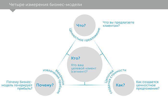 Бизнес-модели, автор Оливер Гассман | Kyivstar Business Hub, изображение №3