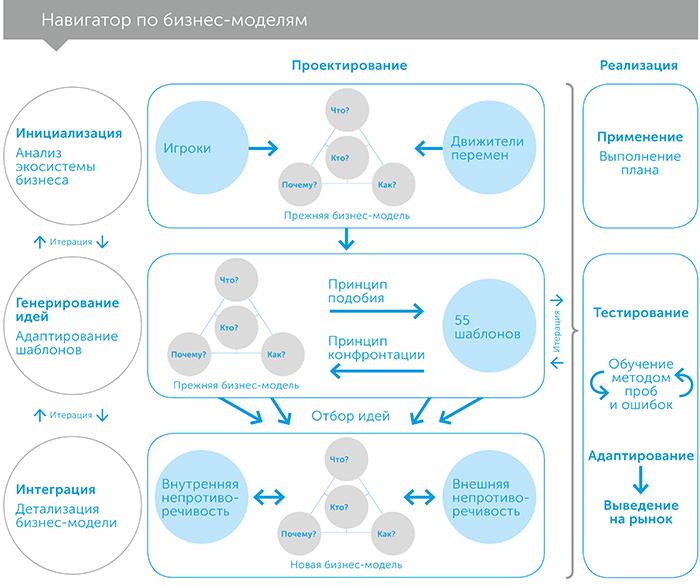 Бизнес-модели, автор Оливер Гассман | Kyivstar Business Hub, изображение №5