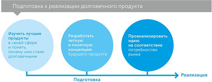 Долговечные, автор Райан Холидей   Kyivstar Business Hub, изображение №5