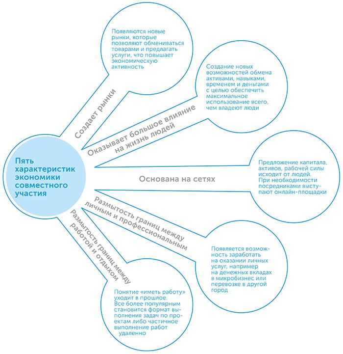 Экономика совместного участия, автор Арун Сундарараджан | Kyivstar Business Hub, изображение №3
