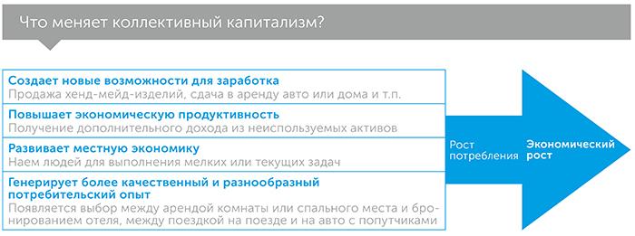 Экономика совместного участия, автор Арун Сундарараджан | Kyivstar Business Hub, изображение №5