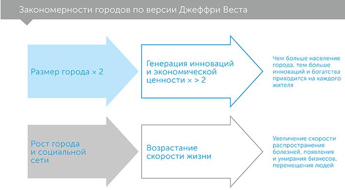Масштаб, автор Джеффри Вест | Kyivstar Business Hub, изображение №3