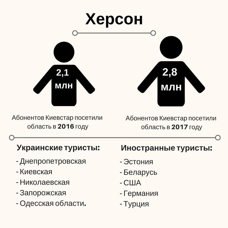 Полезные данные: Зачем операторы считают туристов в Украине | Kyivstar Business Hub изображение №2