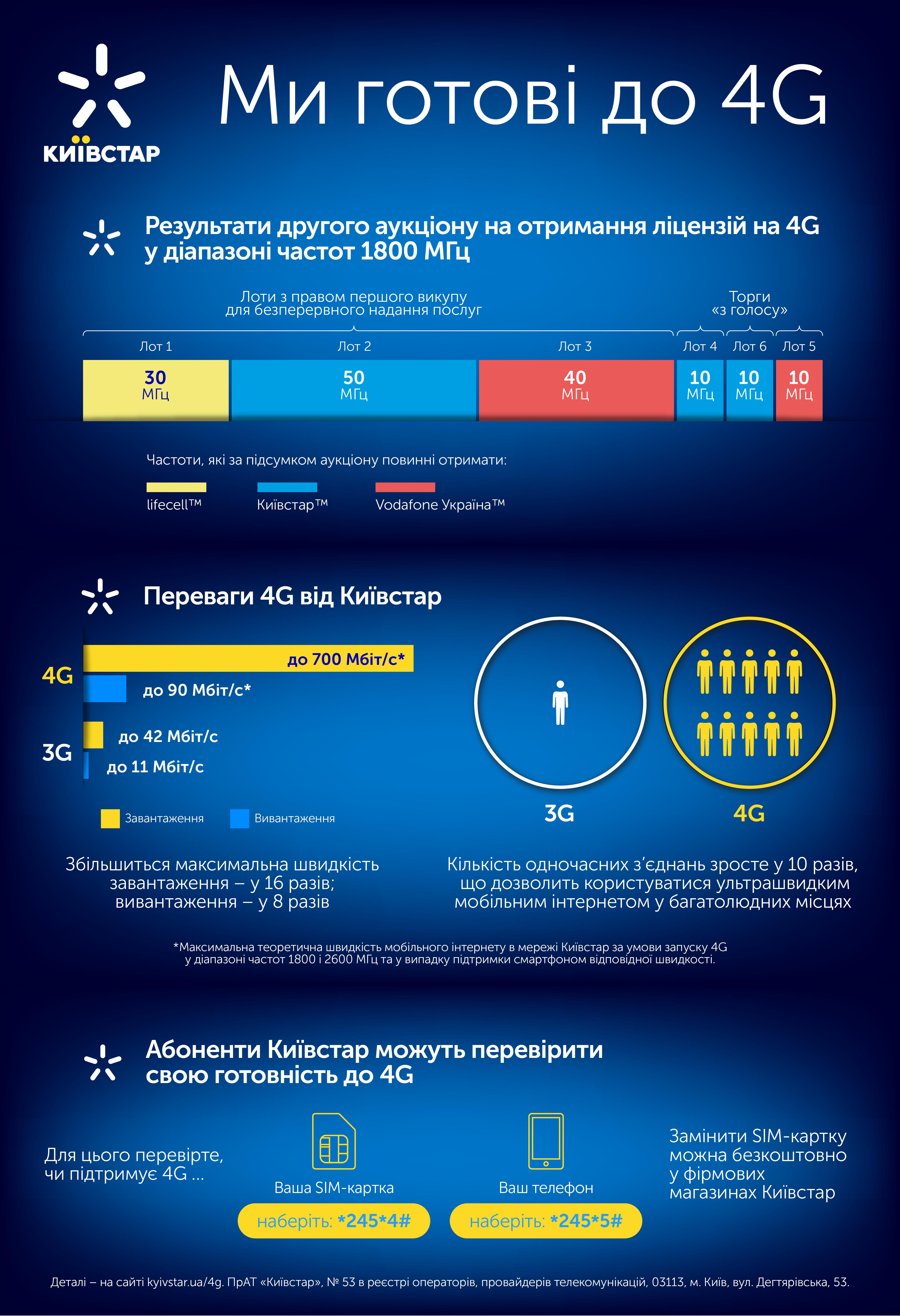 Результаты 4G аукциона
